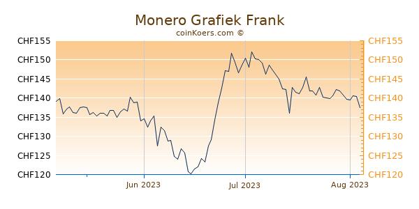 Monero Grafiek 3 Maanden