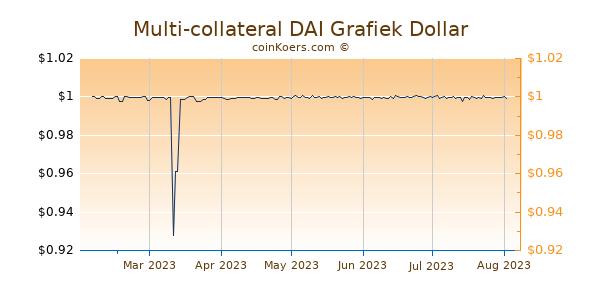 Multi-collateral DAI Grafiek 6 Maanden