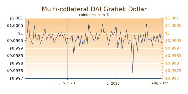 Multi-collateral DAI Chart 3 Monate