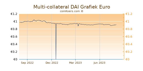 Multi-collateral DAI Grafiek 1 Jaar