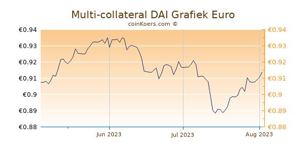 Multi-collateral DAI Grafiek 3 Maanden