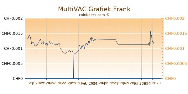 MultiVAC Grafiek 6 Maanden