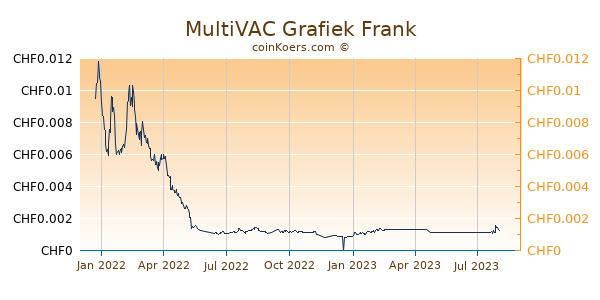 MultiVAC Grafiek 1 Jaar
