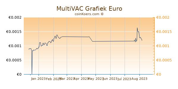 MultiVAC Grafiek 3 Maanden