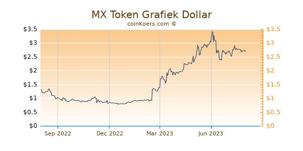 MX Token Grafiek 1 Jaar