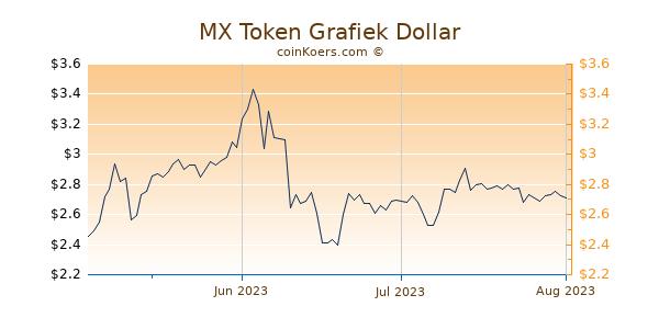 MX Token Chart 3 Monate