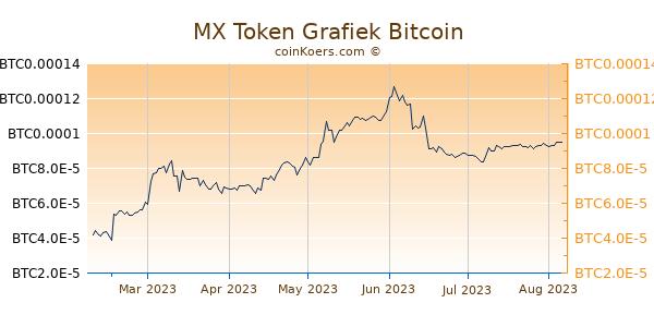 MX Token Grafiek 6 Maanden