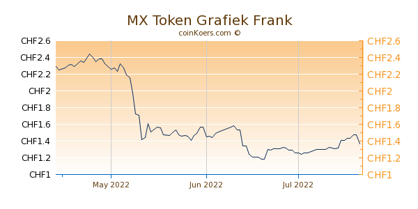 MX Token Grafiek 3 Maanden