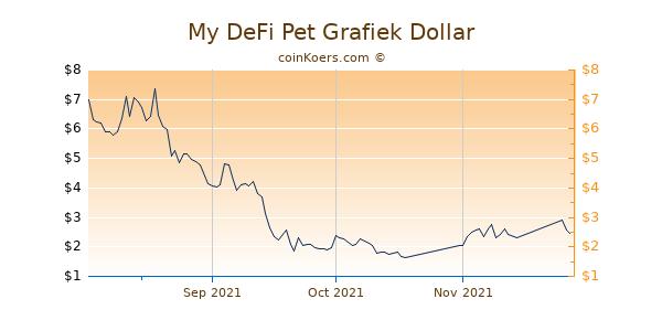 My DeFi Pet Chart 3 Monate