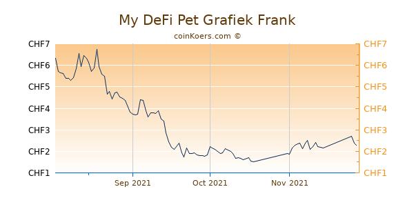 My DeFi Pet Grafiek 3 Maanden