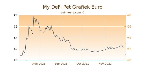My DeFi Pet Grafiek 6 Maanden