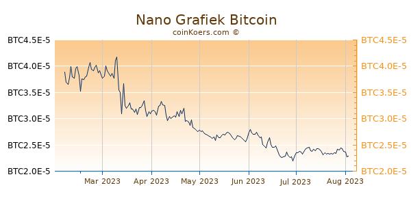 Nano Grafiek 6 Maanden