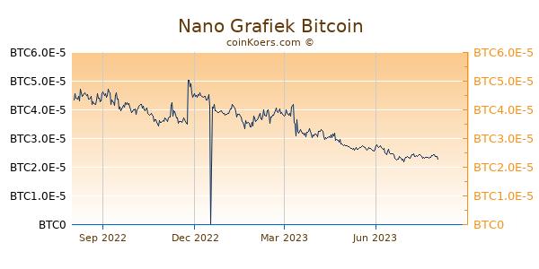 Nano Grafiek 1 Jaar
