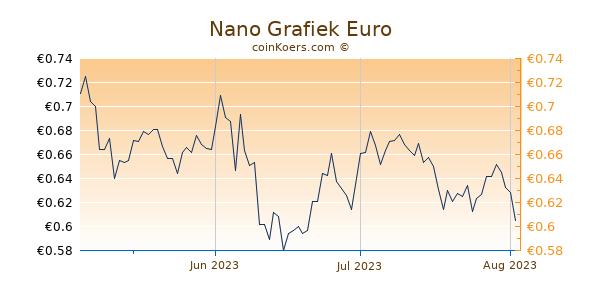 Nano Grafiek 3 Maanden