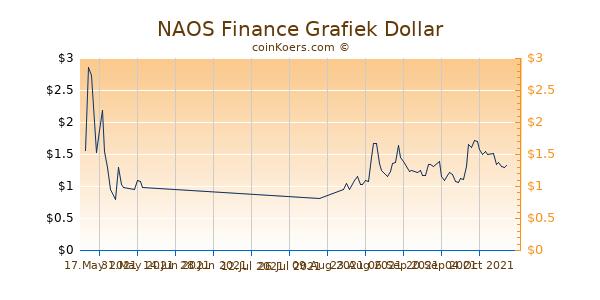 NAOS Finance Grafiek 1 Jaar