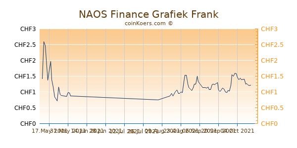 NAOS Finance Grafiek 3 Maanden