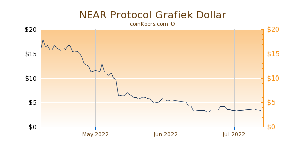 NEAR Protocol Chart 3 Monate