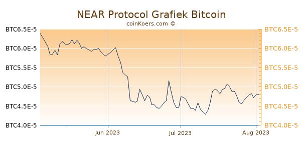 NEAR Protocol Grafiek 3 Maanden