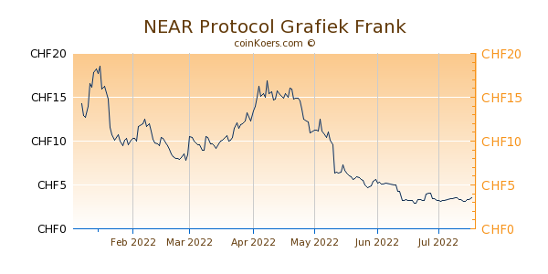 NEAR Protocol Grafiek 6 Maanden