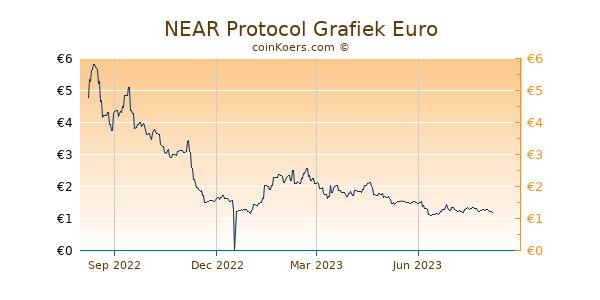 NEAR Protocol Grafiek 1 Jaar