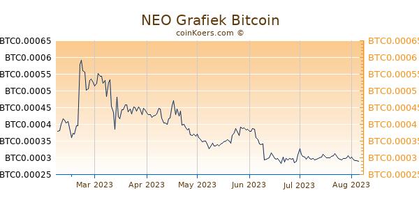NEO Grafiek 6 Maanden