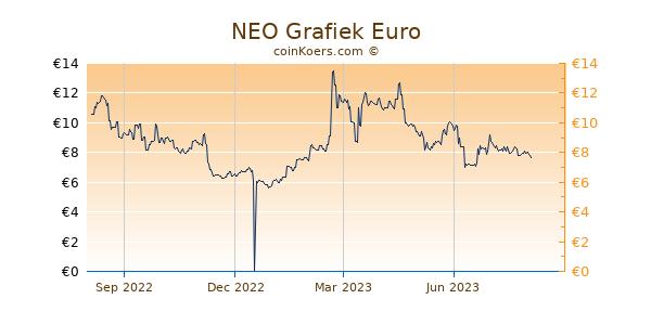 NEO Grafiek 1 Jaar