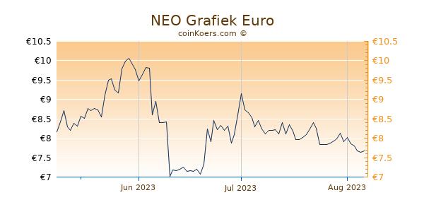 NEO Grafiek 3 Maanden