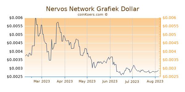 Nervos Network Grafiek 6 Maanden