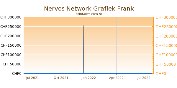 Nervos Network Grafiek 1 Jaar