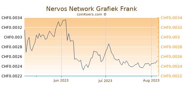 Nervos Network Grafiek 3 Maanden