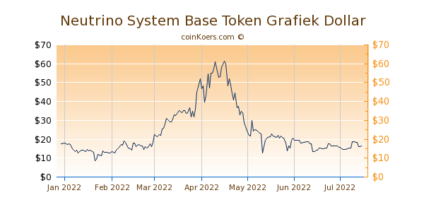 Neutrino System Base Token Grafiek 6 Maanden