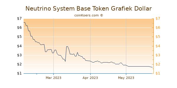 Neutrino System Base Token Chart 3 Monate
