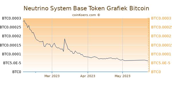 Neutrino System Base Token Grafiek 3 Maanden