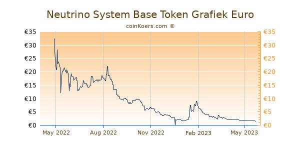 Neutrino System Base Token Grafiek 1 Jaar