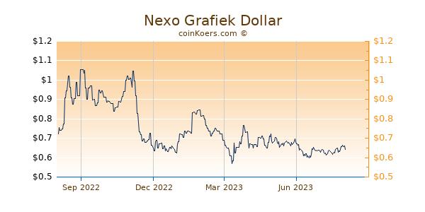 Nexo Grafiek 1 Jaar