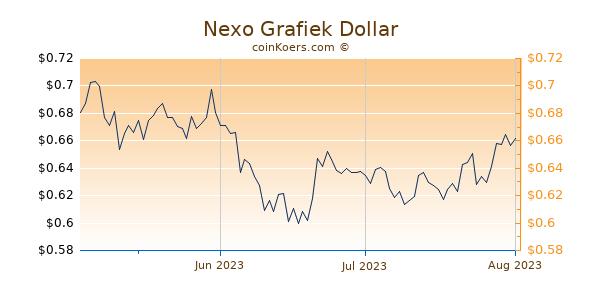Nexo Chart 3 Monate