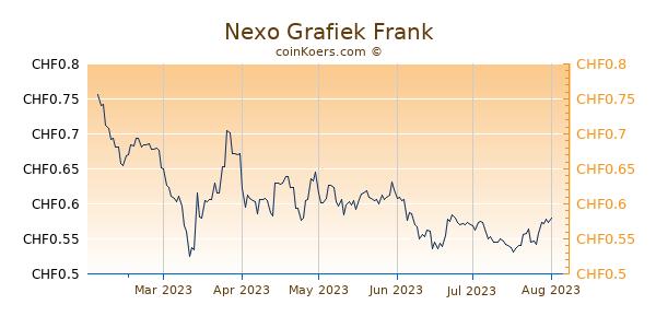 Nexo Grafiek 6 Maanden