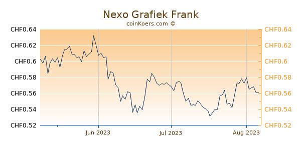 Nexo Grafiek 3 Maanden