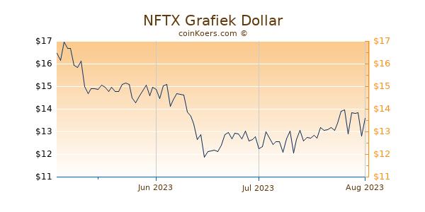 NFTX Chart 3 Monate