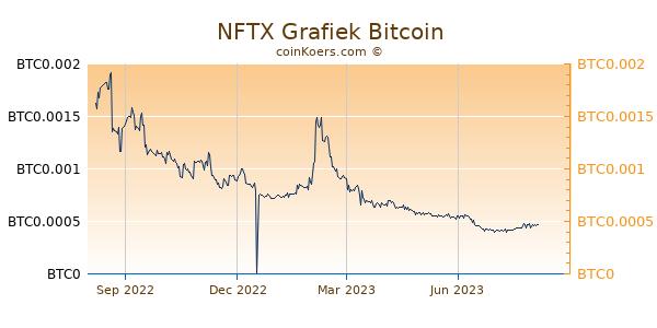 NFTX Grafiek 1 Jaar