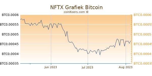 NFTX Grafiek 3 Maanden