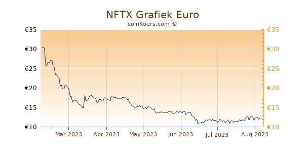 NFTX Grafiek 6 Maanden