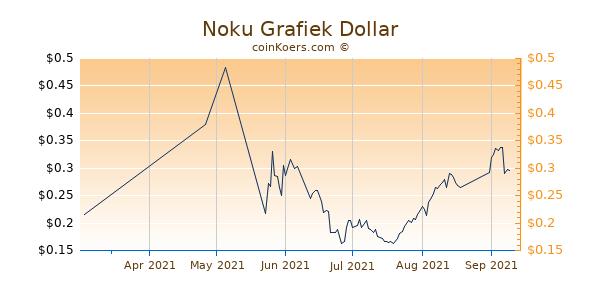 Noku Chart 3 Monate