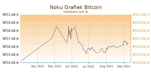 Noku Grafiek 3 Maanden
