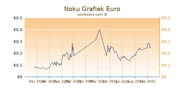 Noku Grafiek 6 Maanden