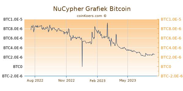 NuCypher Grafiek 1 Jaar