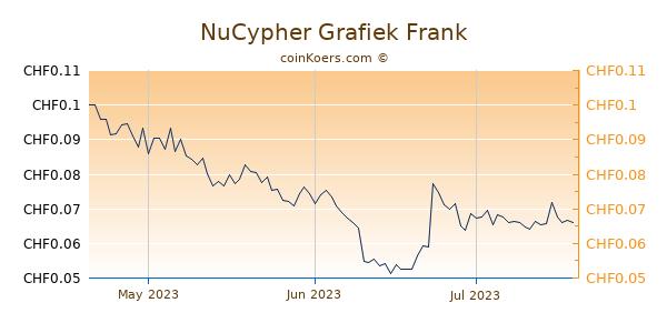 NuCypher Grafiek 3 Maanden