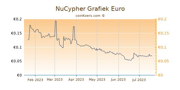 NuCypher Grafiek 6 Maanden