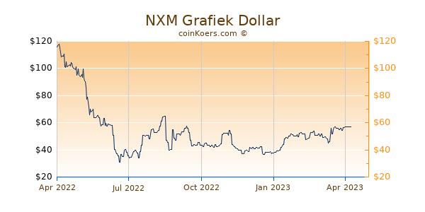 NXM Grafiek 1 Jaar