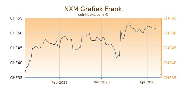 NXM Grafiek 3 Maanden